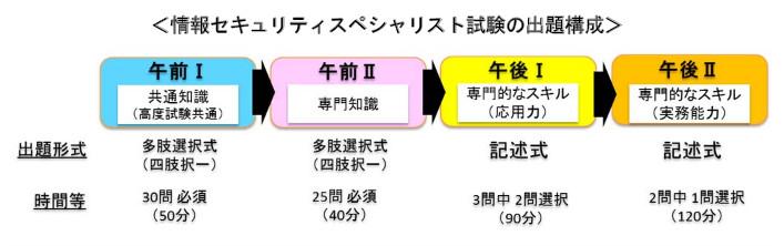 sc-exam-plan