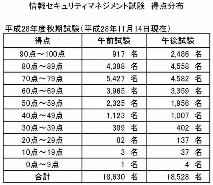 sg-score-distribution-201610